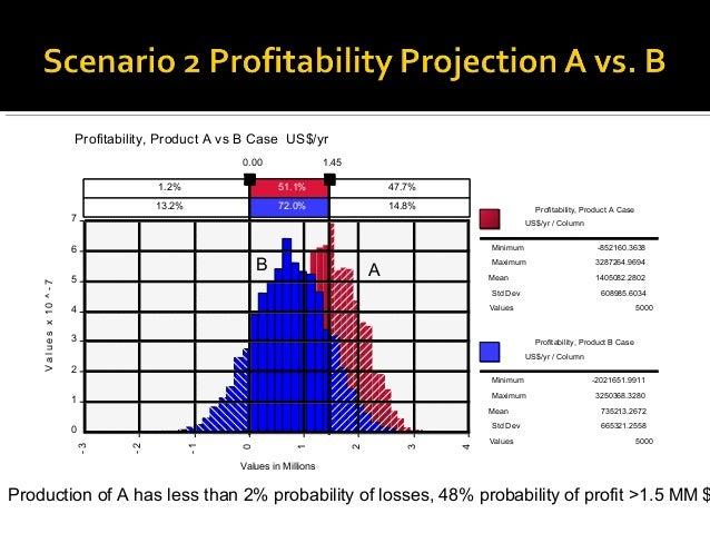 Profitability, Product A vs B Case US$/yr                                                        0.00                1.45 ...