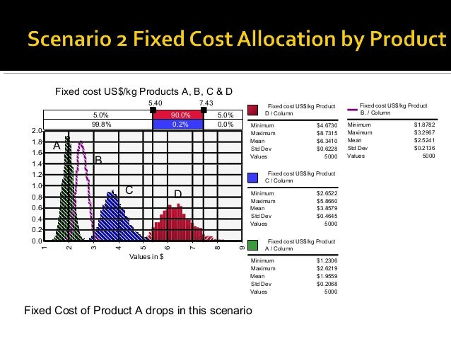 Fixed cost US$/kg Products A, B, C & D                                   5.40               7.43                   Fixed c...