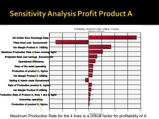 Profitability, Product A Case US$/yr / Column                                                                             ...