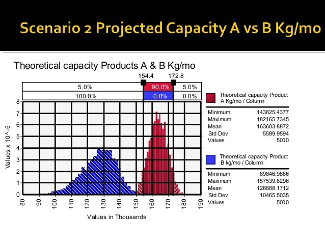  Lines 3 and 4 fully devoted to Products C and D         Production of product C & D, Kg/mo                  Comparison w...