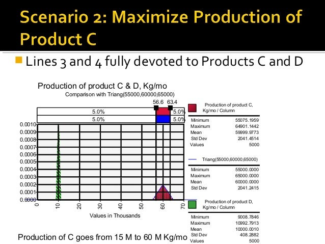 Probabilistic Forecast Analysis Of A Manufacturing Process