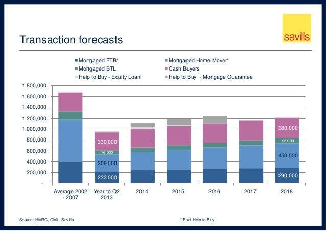 Loan Interest Rates Hmrc