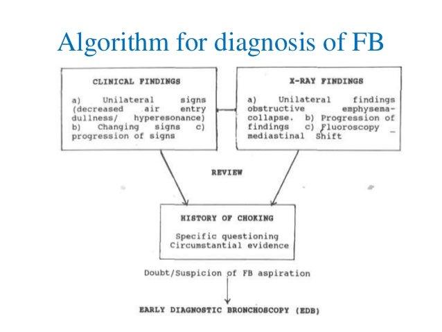Algorithm for diagnosis of FB