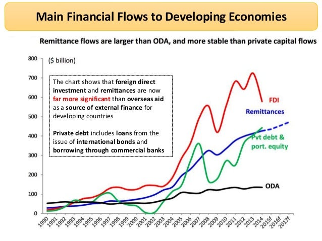 foreign direct investment an overview Overview world investment report2015 reforming international investment governance shows that foreign direct investment (fdi) inflows in 2014 declined 16 per cent to $12 trillion x world investment report 2015.