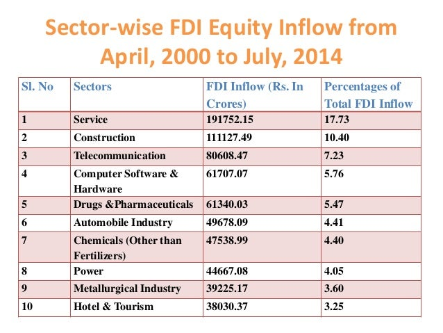 analysis of fdi in insurance sector