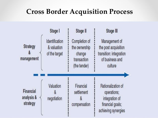 Cross border merger and acquisition