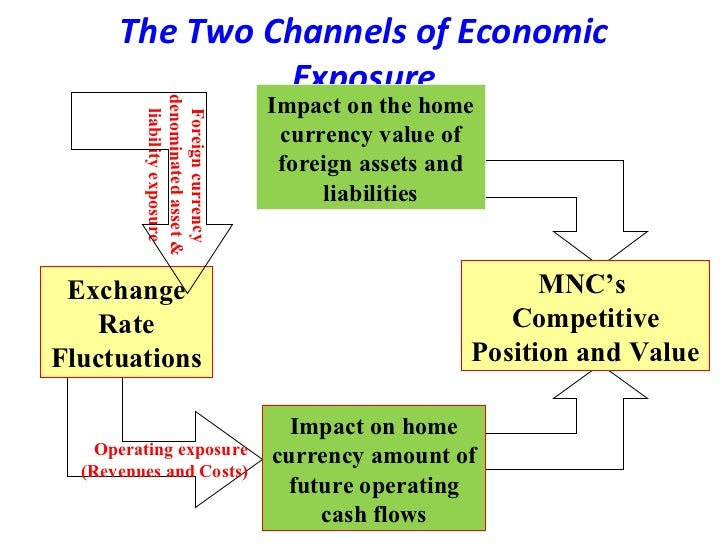 economic exposure Economic exposure is the toughest to manage because it requires ascertaining future exchange rates however, economists and investors can take the help of statistical regression equations to hedge against economic exposure.