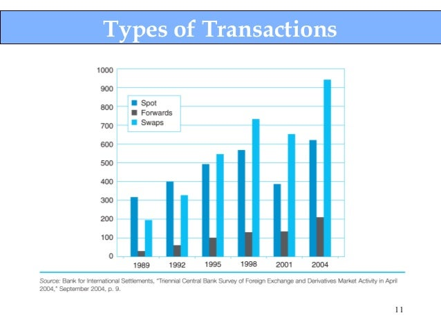 Interbank foreign exchange forex market