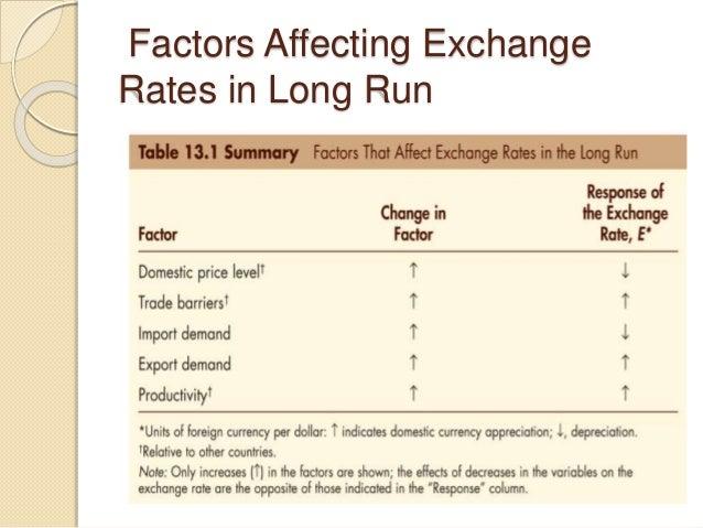 Factors Affecting Exchange Rates in Long Run