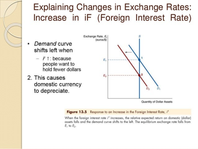Explaining Changes in Exchange Rates: Increase in iF (Foreign Interest Rate)