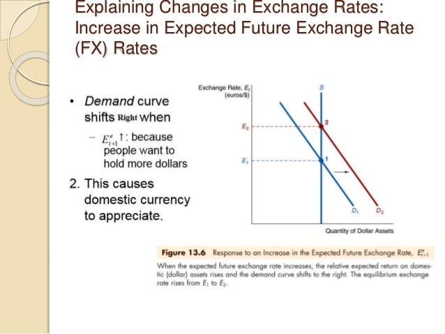 Explaining Changes in Exchange Rates: Increase in Expected Future Exchange Rate (FX) Rates