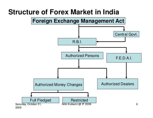foreign exchange market in india