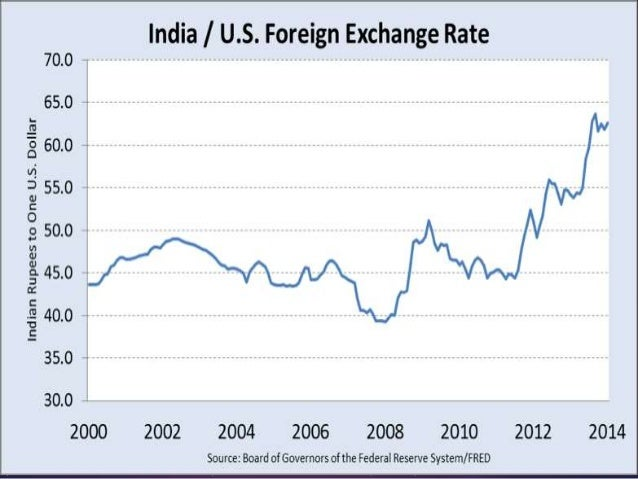 determination foreign exchange rate in Exchange rate: determination and conversion an exchange rate is the rate at which one country's currency exchange rate: determination and conversion across.