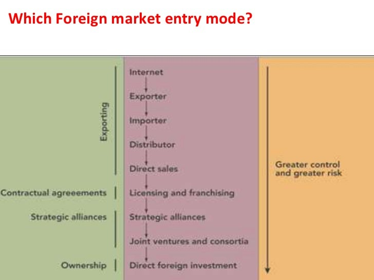 market entry mode Firms interested in servicing foreign markets face a difficult decision with regards to the choice of an entry mode the options available to a firm include exporting.