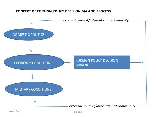 foriegn policy analysis About the journal reflecting the diverse, comparative and multidisciplinary nature of the field, foreign policy analysis provides an open forum for research.