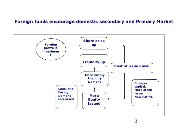 Foreign portfolio investment example most successful dragons den investment uk