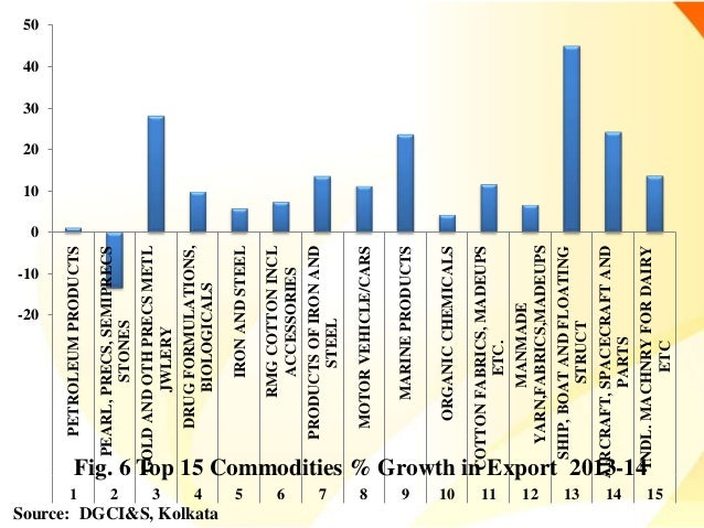 direction and compostion of indias foreign Intra-regional trade among saarc countries is low compared to other regional groupings in asia and  composition, direction and intra-regional trade among.