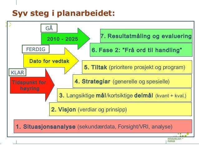 """Syv steg i planarbeidet: GÅ 2010 - 2025 FERDIG  6. Fase 2: """"Frå ord til handling""""  Dato for vedtak KLAR Tidspunkt for høyr..."""