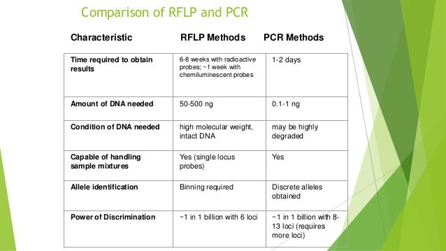 human dna typing by pcr Cell-free fetal dna cerebrospinal fluid (csf) to determine whether you have human leukocyte antigen b27 (hla-b27) hla class i molecular typing disease.