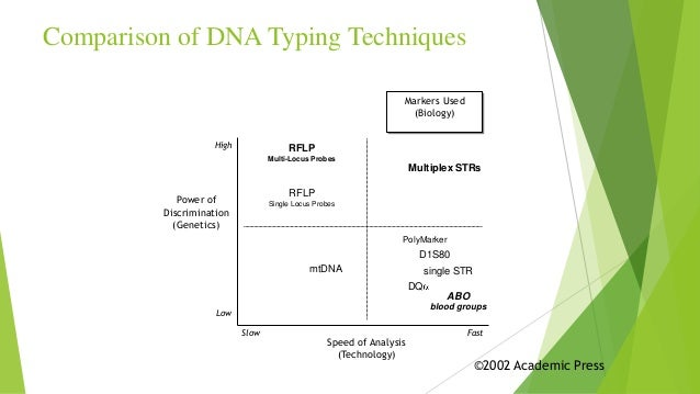 importance off dna typing Excess probe is washed off the pcr itself doesn't accomplish dna typing such considerations are fairly important for dna testing since any use of pcr or.