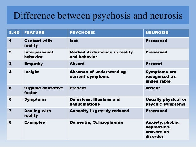 Difference between psychosis and neurosis