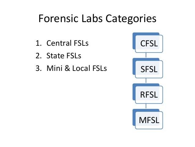 Forensic Labs Categories 1. Central FSLs 2. State FSLs 3. Mini & Local FSLs CFSL SFSL RFSL MFSL