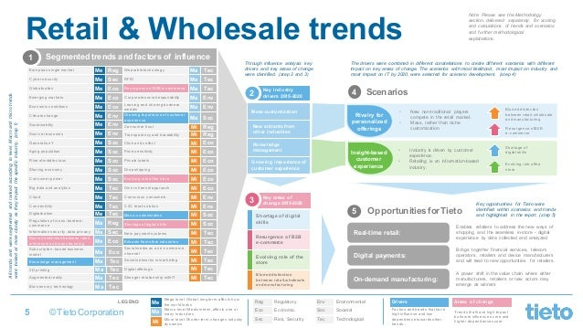 Retail Industry Trends 2020.Foresight 2020 Industry Trends And Scenarios