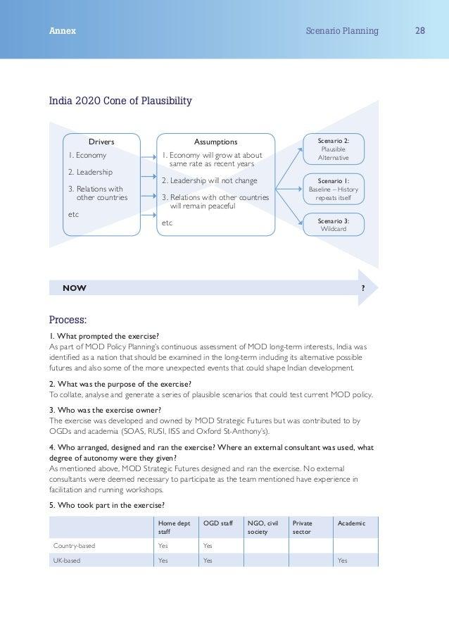 Annex                                                                          Scenario Planning         28India 2020 Cone...