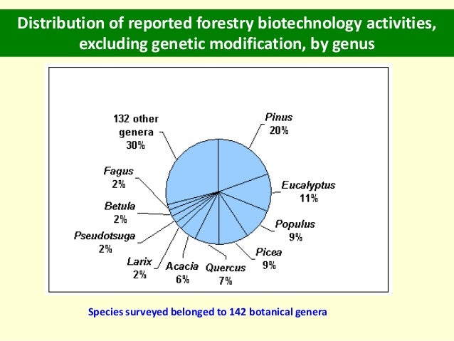 forest biotechnology There is an increasing need to develop programme on forest and conservation biotechnology in protected areas this programme will address research gaps in ecology .