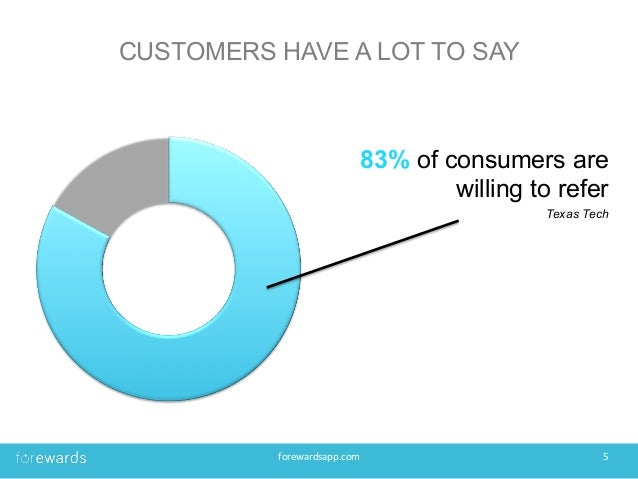 CUSTOMERS HAVE A LOT TO SAY 83% of consumers are willing to refer Texas Tech forewardsapp.com   5