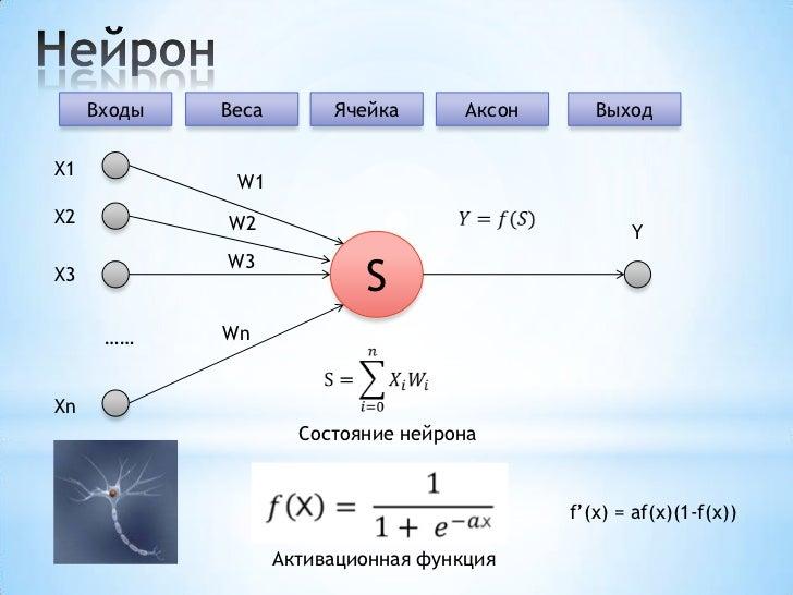 Forex алгоритмы нейронных сетей forex seasonal patterns