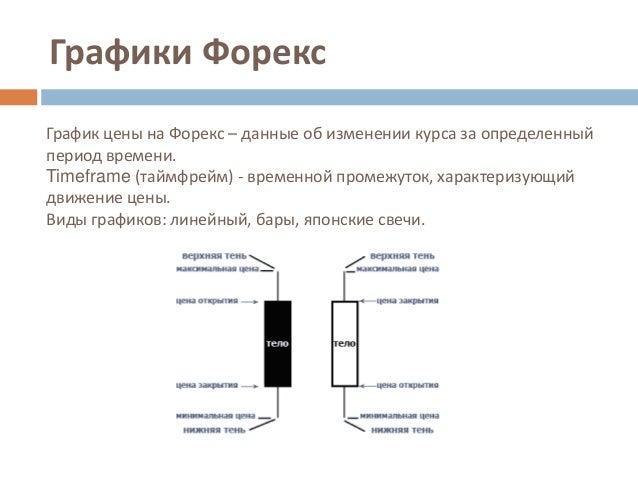 forex графики