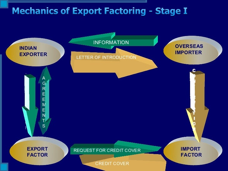 Loans to importers and exporters