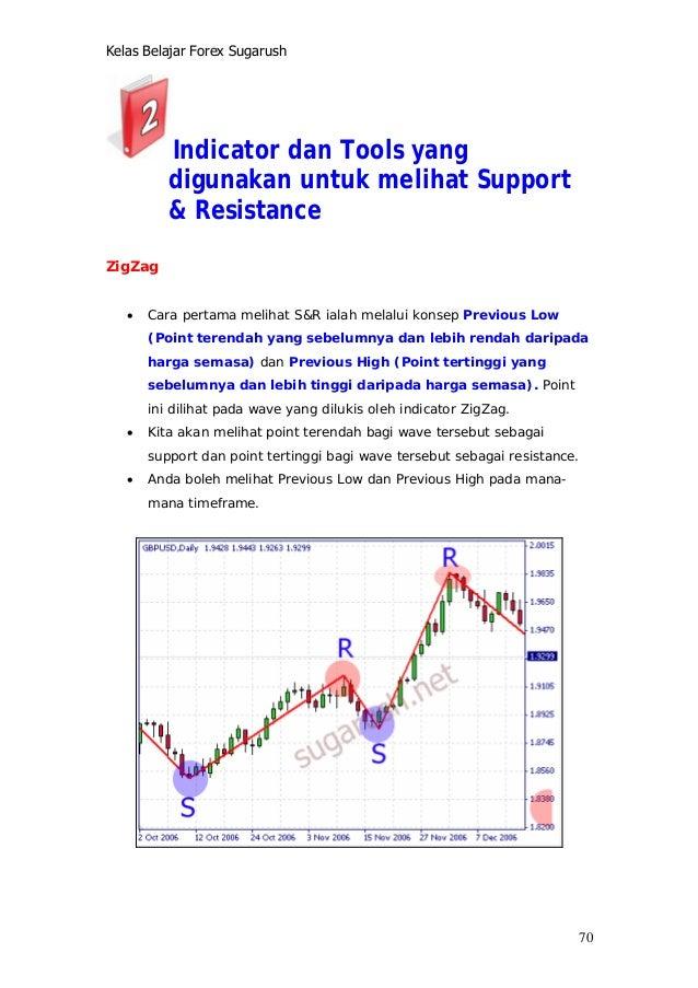 Aturan Dan Cara Trading Forex