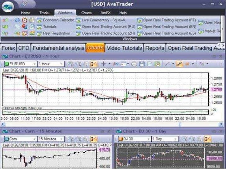 Forex practice charts