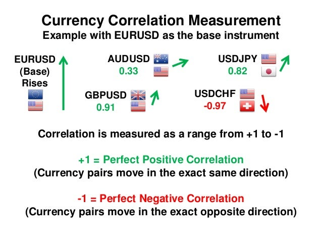 Forex currency correlation indicator