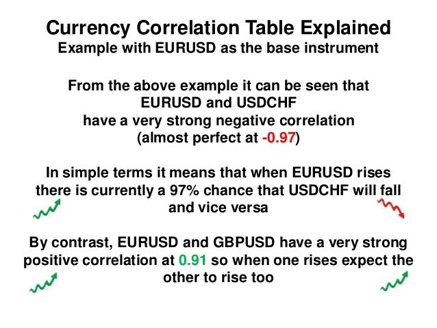 Forex currency correlation strategy
