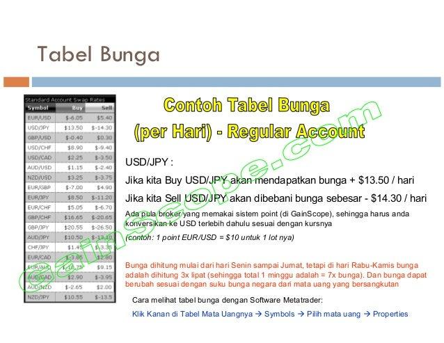 Tabel Bunga USD/JPY : Jika kita Buy USD/JPY akan mendapatkan bunga + $13.50 / hari Jika kita Sell USD/JPY akan dibebani bu...