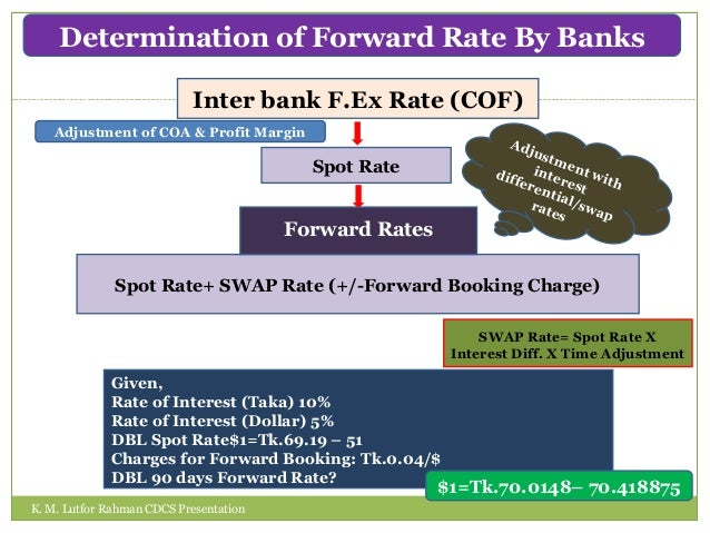 Forex forward booking