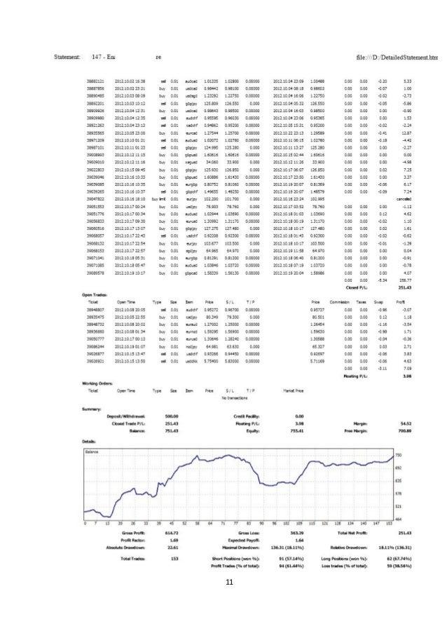 Forex fund management