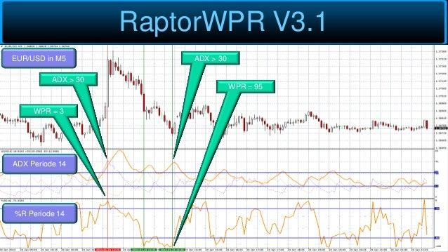 RaptorWPR V3.1 EUR/USD in M5 ADX Periode 14 %R Periode 14 ADX > 30 WPR = 3 ADX > 30 WPR = 95