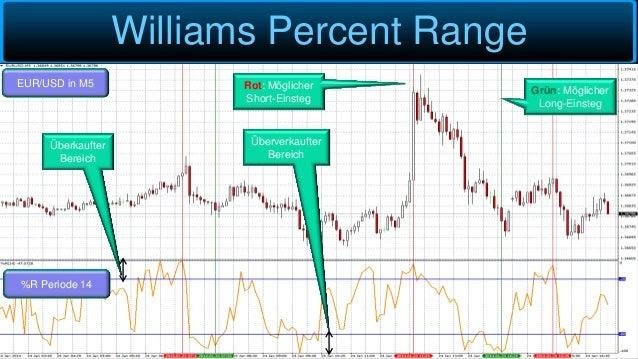 Williams Percent Range EUR/USD in M5 %R Periode 14 Überkaufter Bereich Überverkaufter Bereich Rot: Möglicher Short-Einsteg...