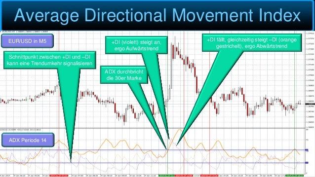 Average Directional Movement Index EUR/USD in M5 ADX Periode 14 ADX durchbricht die 30er Marke +DI (violett) steigt an, er...