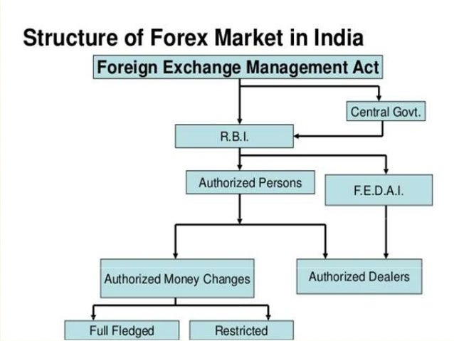 Introduction of forex market in india