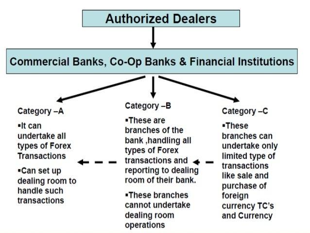 Банк управление forex how trading works