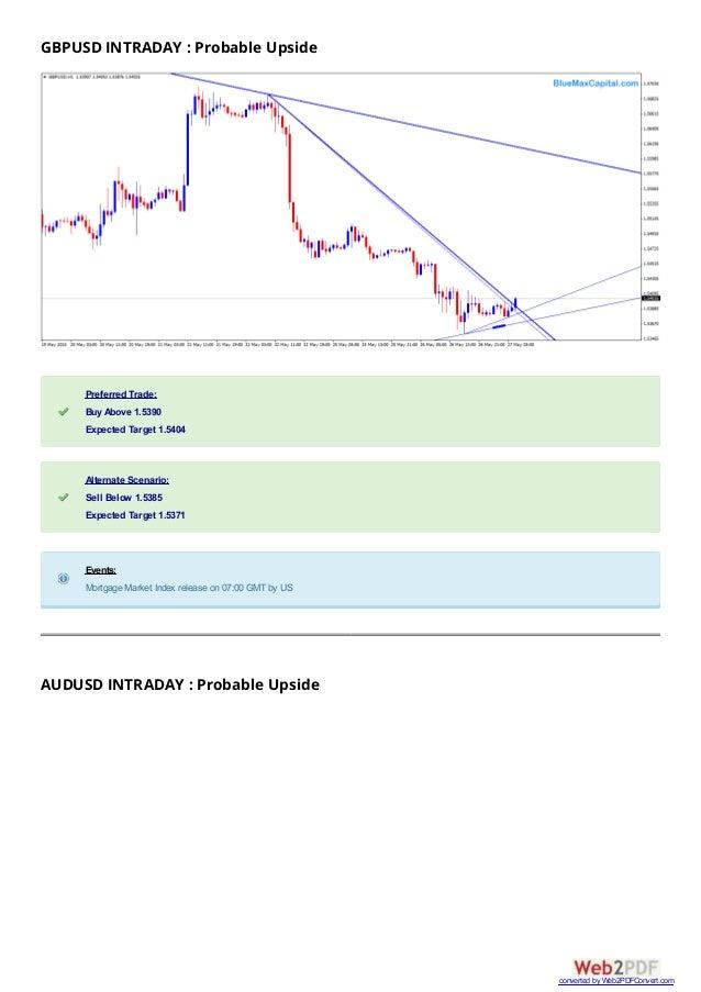 Forex market intraday analysis trendline chart usd jpy xau