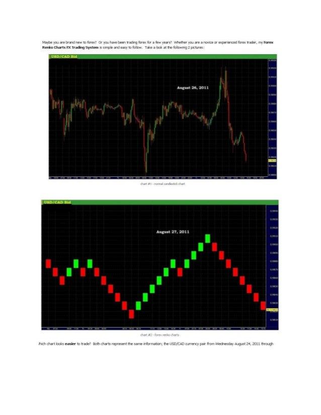 Forex renko charts for free + forex renko charts mt4
