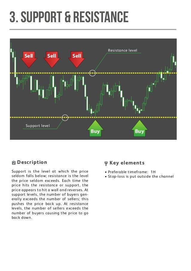 Forex trading 10 monthly return bars
