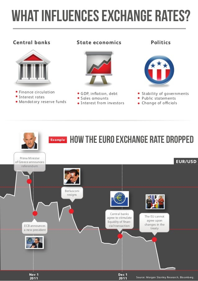 Forex leverage for dummies
