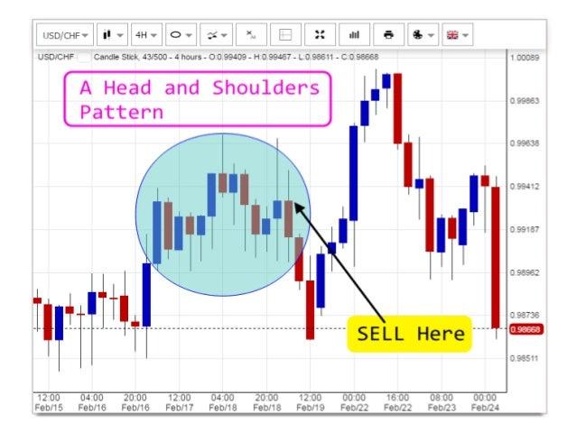 Chart pattern forex strategy